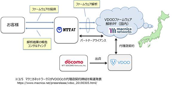 IoTセキュリティ診断サービスの提供イメージ